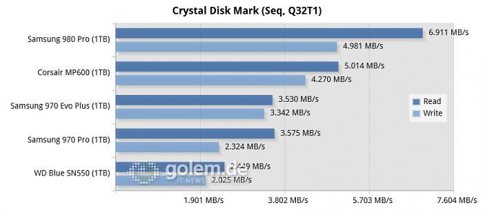 Ryzen 9 3900XT, 32 GByte DDR4-3600, Win10 v2004 (Bild: Golem.de)