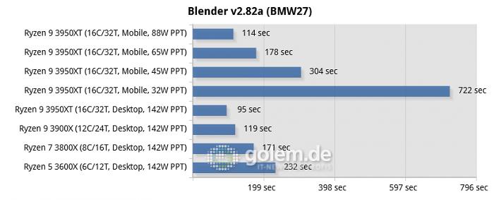 Schenker XMG Apex 15 vs. B550 + 32GB DDR4-3200 (Bild: Golem.de)