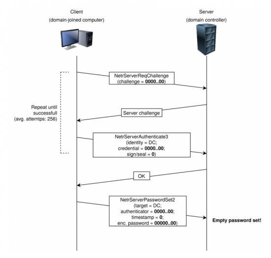 Die Funktionsweise von Zerologon in der Grafik (Bild: Secura)