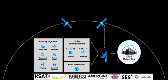 Azure Orbital (Grafik: Microsoft)