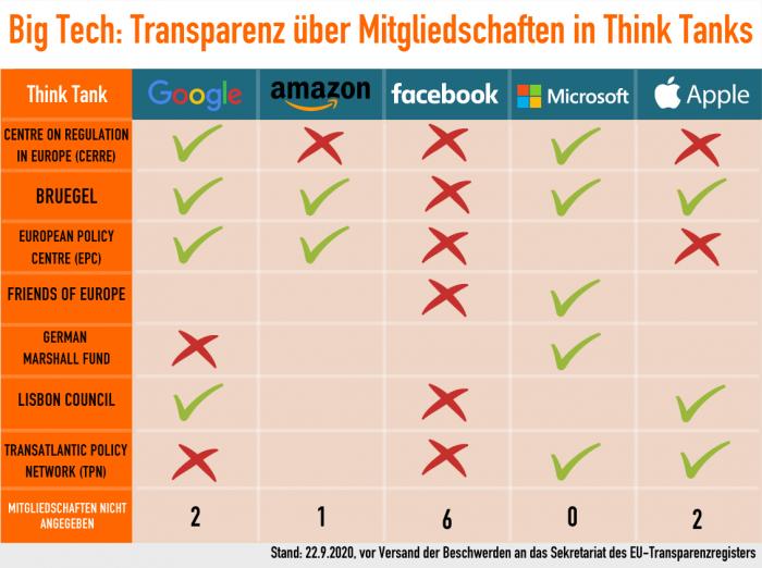 Verschwiegene Mitgliedschaften in Thinktanks der Tech-Konzerne (Bild: Lobbycontrol)