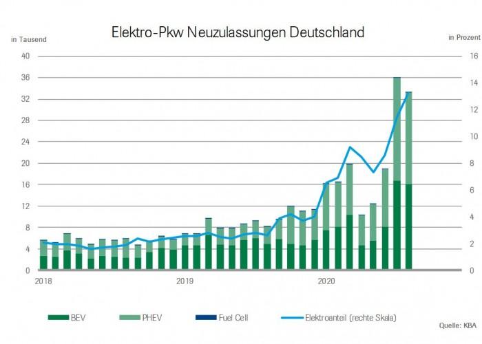 Zulassungen von Elektroautos in Deutschland. (Grafik: VDA)