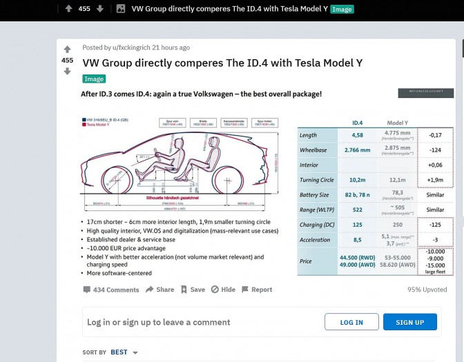 Screenshot des VW-Dokuments bei Reddit (Bild: Reddit/Screenshot: Golem.de)