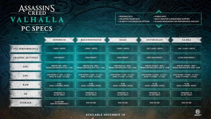 PC-Spezifikationen von Assassin's Creed Valhalla (Bild: Ubisoft)