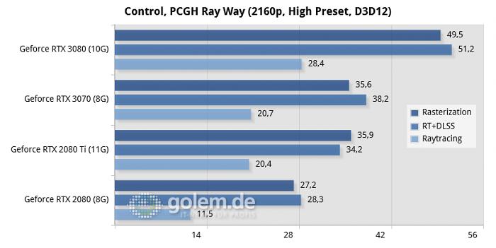 Ryzen 9 3900XT (12C/24T), 2x 16GB DDR4-3600-CL16, Seasonic Prime TX 1000W, Windows 10 v2004, Geforce 456.16/456.96, Radeon Software 20.8.3 (Bild: Marc Sauter/Golem.de)