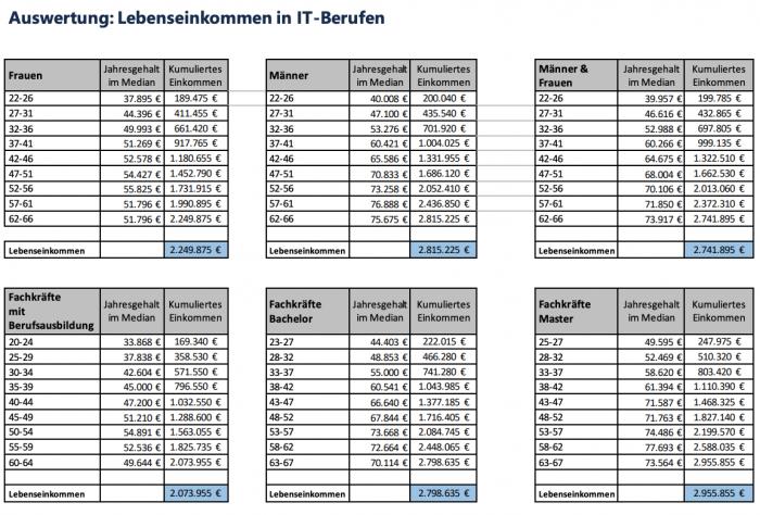 Die Lebenseinkommen von IT-Fachleuten nach Alter, Geschlecht und Ausbildung (Tabelle: Peter Ilg mit Daten von Gehalt.de)