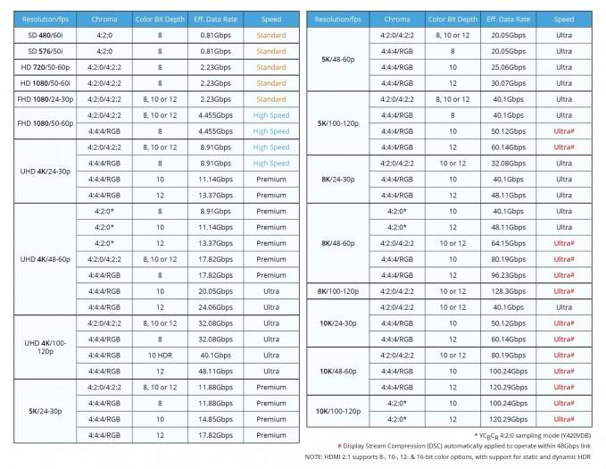 HDMI 2.1 (hier mit Speed Ultra angegeben) schafft maximal 48 GBit/s. (Bild: HDMI LA)