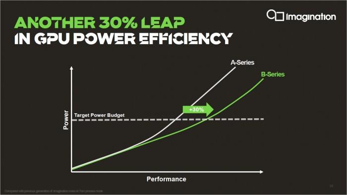 Die B-Series soll die Effizienz steigern. (Bild: ImgTech)