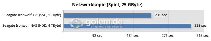 Kopieren eines 25 GByte großen Spieleordners (Bild: Golem.de)