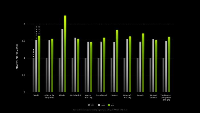 Hersteller-Benchmarks der Geforce RTX 3070 (Bild: Nvidia)