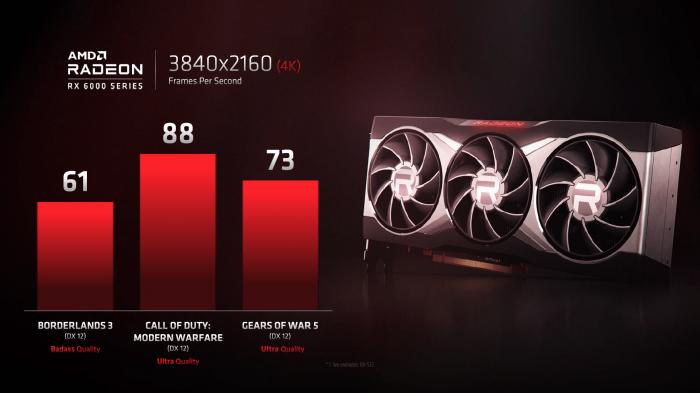 Benchmarks einer Radeon RX 6000 in 4K (Bild: AMD)