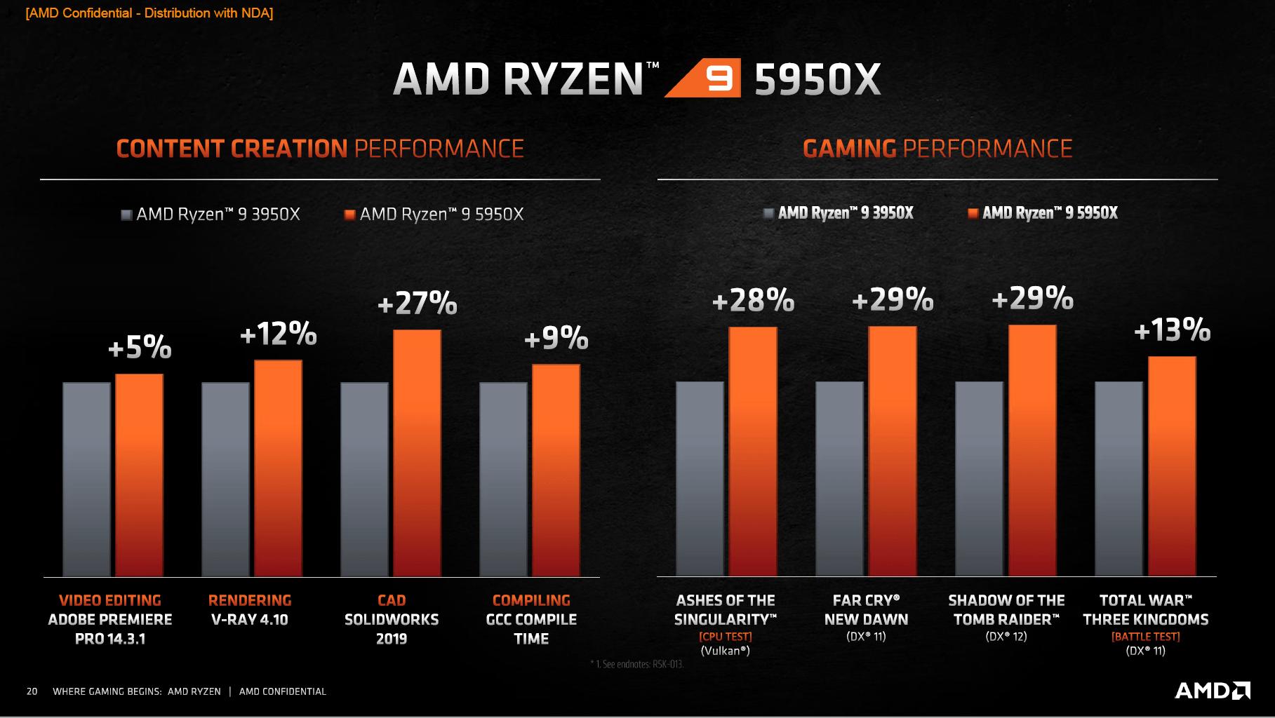 Vermeer: AMDs Ryzen 5000 sollen Intel überall schlagen - 5950X gegen 3950X (Bild: AMD)