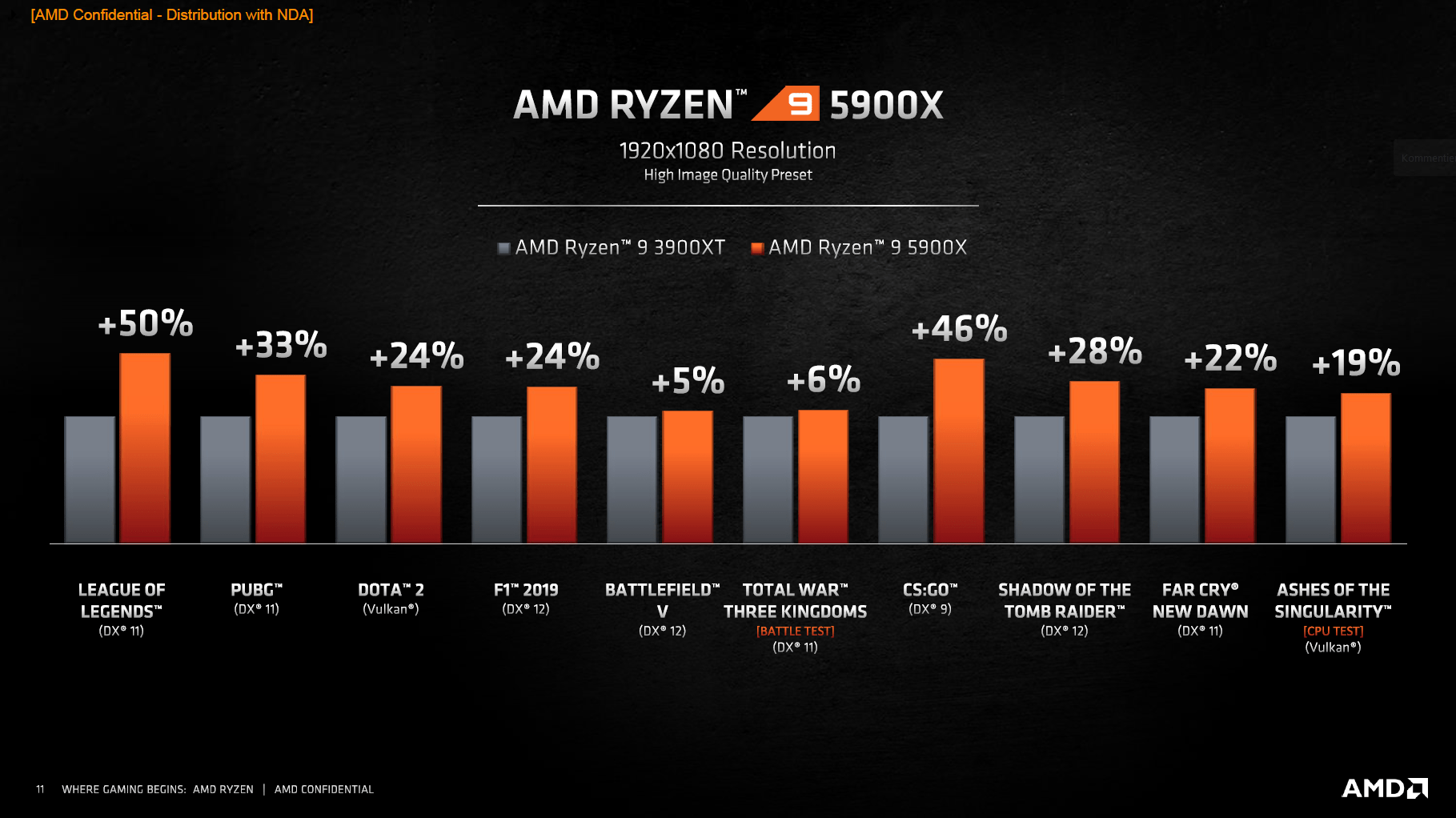 Vermeer: AMDs Ryzen 5000 sollen Intel überall schlagen - 5900X gegen 3900X (Bild: AMD)