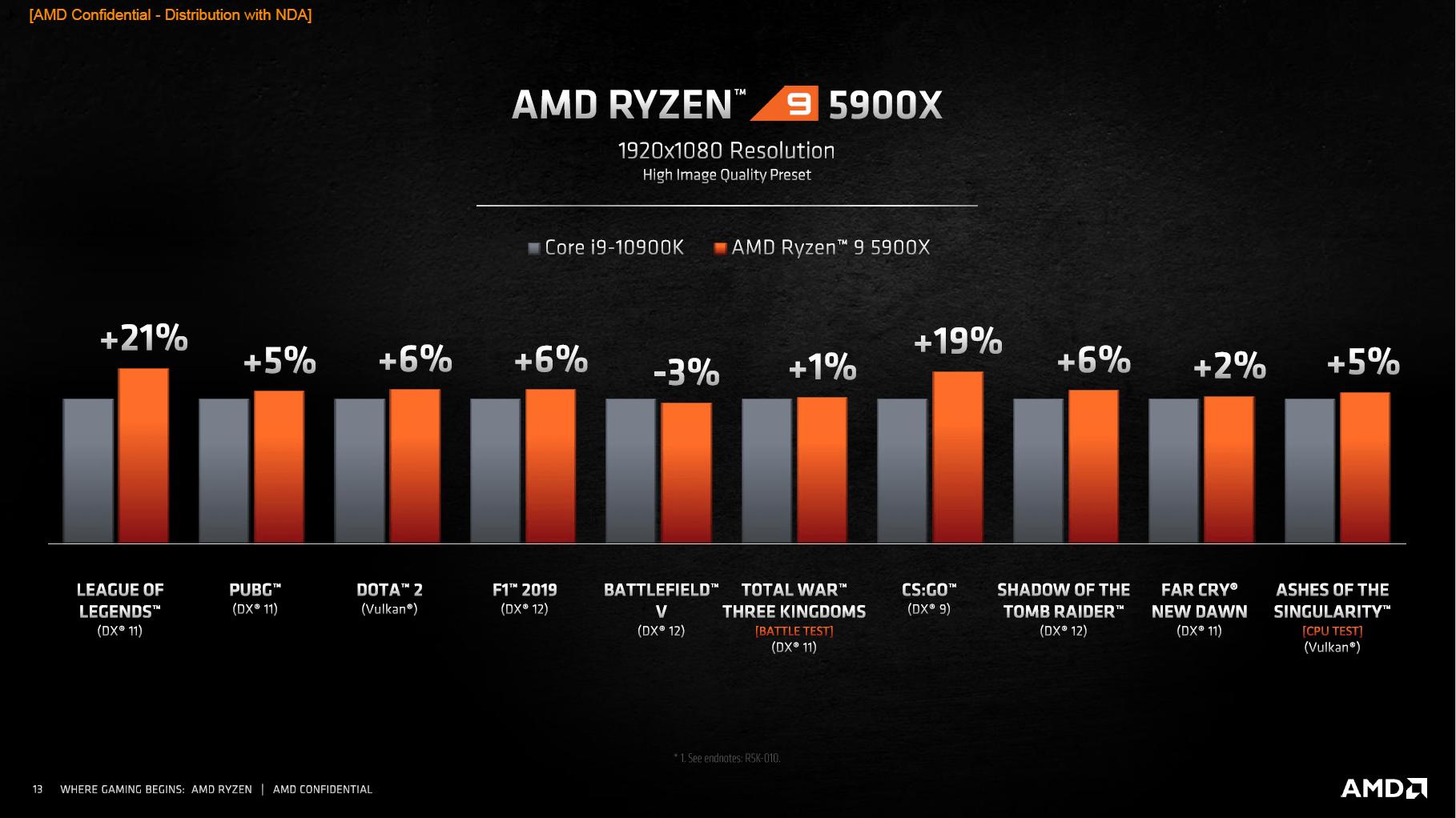 Vermeer: AMDs Ryzen 5000 sollen Intel überall schlagen - 5900X gegen 10900K (Bild: AMD)
