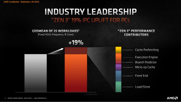 IPC-Änderungen bei Zen 3 (Bild: AMD)