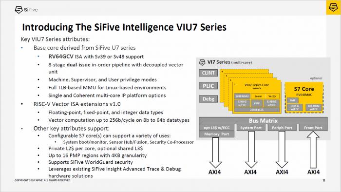 VIU7 im Überblick (Bild: SiFive)