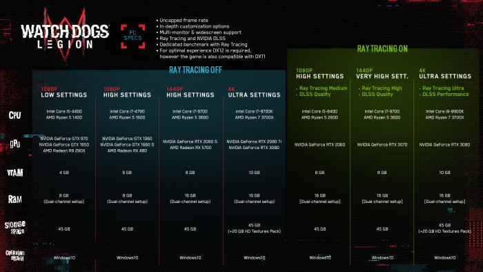PC-Systemanforderungen von Watch Dogs Legion (Bild: Ubisoft/Nvidia)