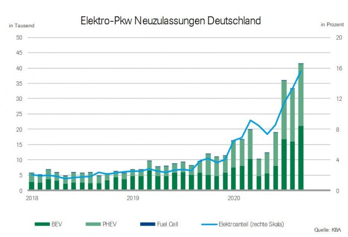 Die Zulassungszahlen für Elektroautos von 2018 bis September 2020. (Grafik: VDA)