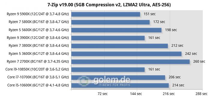 X570, Z490, RTX 2080 Ti, 32GB, Win10 v1909 (Bild: Golem.de)