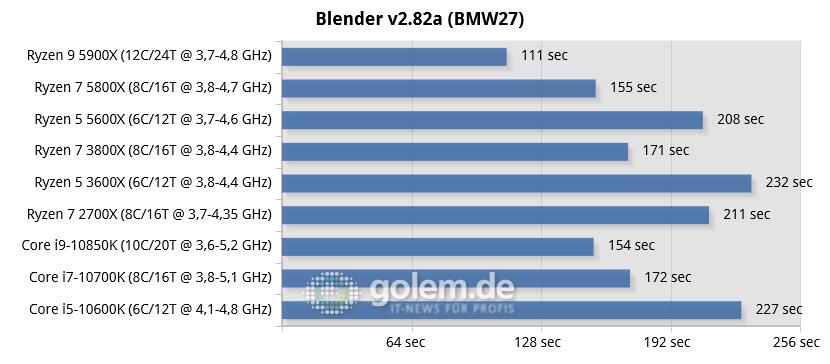 Ryzen 5 5600X im Test: AMDs Sechser für Gamer - X570, Z490, RTX 2080 Ti, 32GB, Win10 v1909 (Bild: Golem.de)