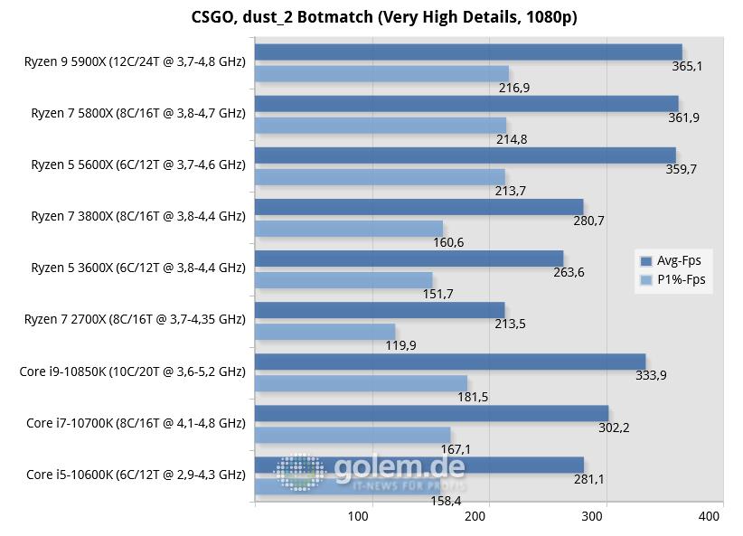 Ryzen 5 5600X im Test: AMDs Sechser für Gamer - X570, Z490, RTX 3080, 32GB, Win10 v2004 (Bild: Golem.de)
