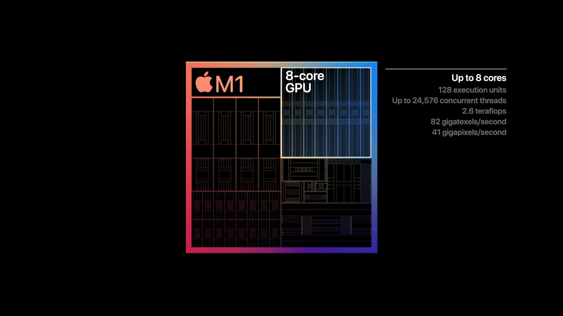 Apple Silicon: Was der M1-Chip kann und bedeutet - Die Grafikeinheit erreicht die Teraflops einer Geforce GTX 1050/1060. (Bild: Apple)