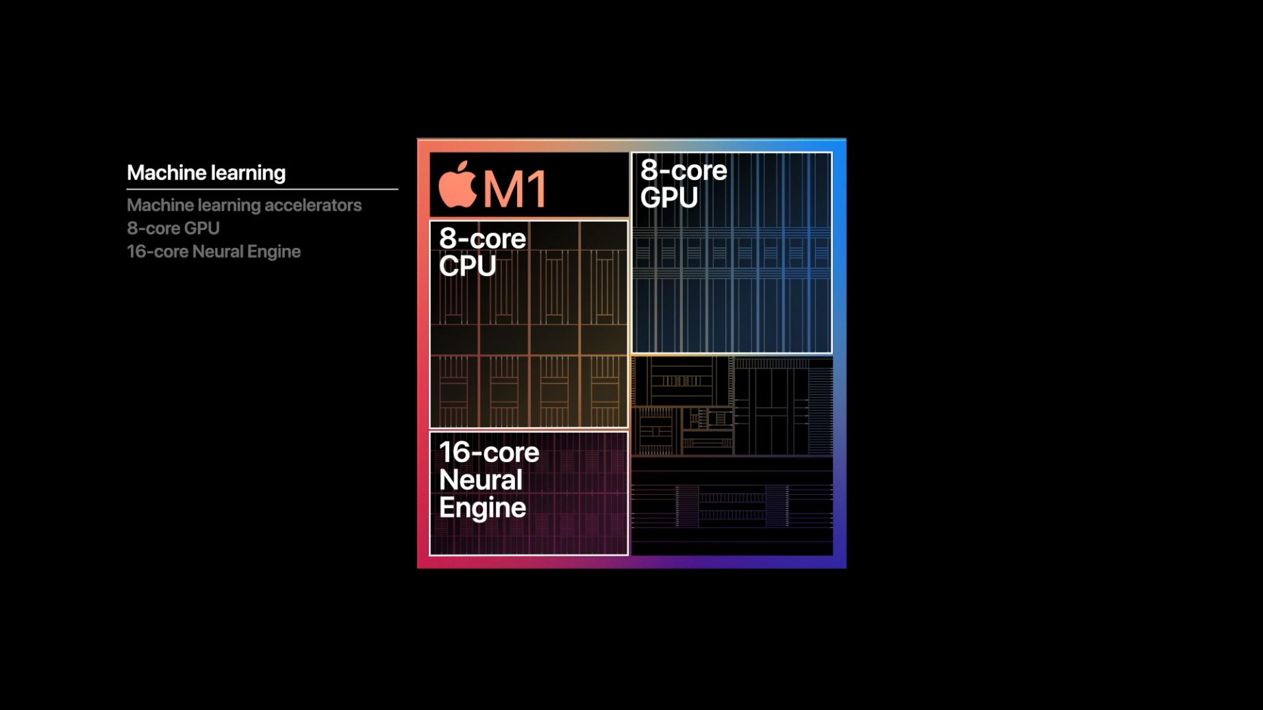 Apple Silicon: Was der M1-Chip kann und bedeutet - Viele Apps nutzen mittlerweile maschinelles Lernen. (Bild: Apple)