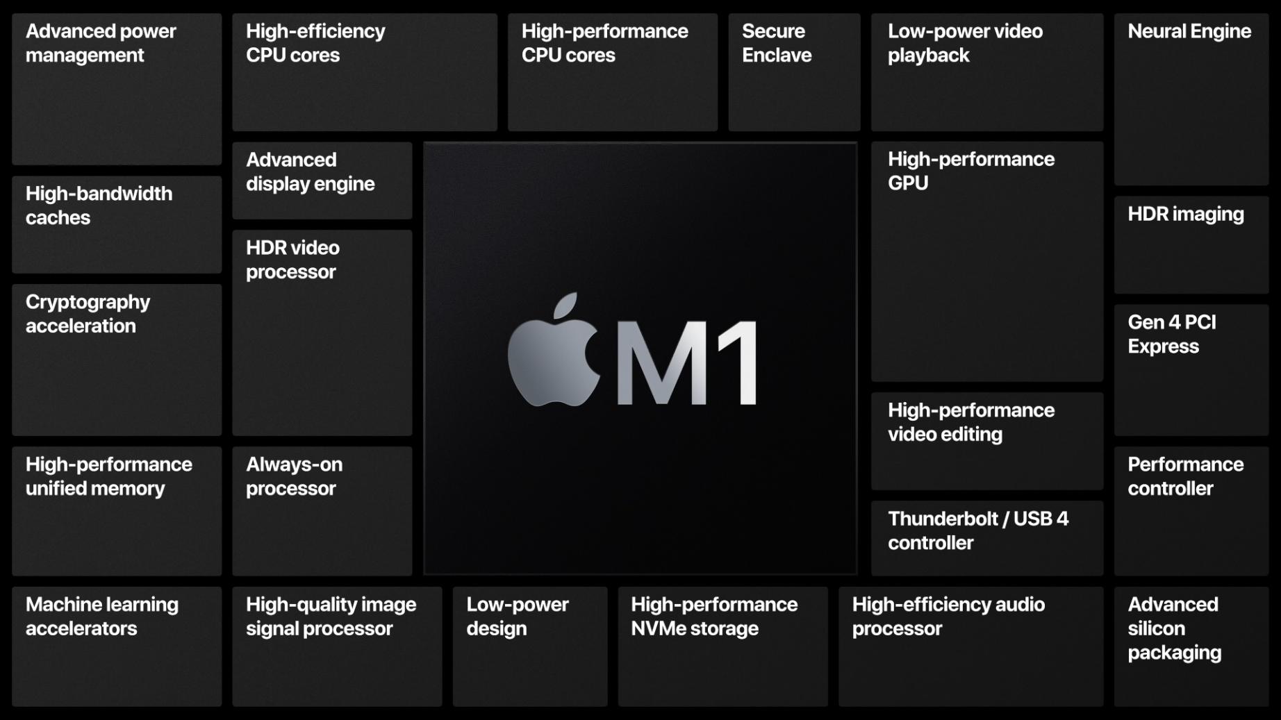 Apple Silicon: Was der M1-Chip kann und bedeutet -