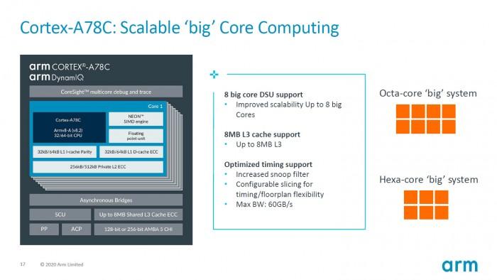 Präsentation zum Cortex-A78C (Bild: ARM)