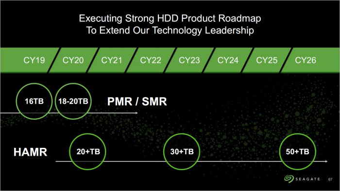 HAMR-Roadmap (Bild: Seagate)