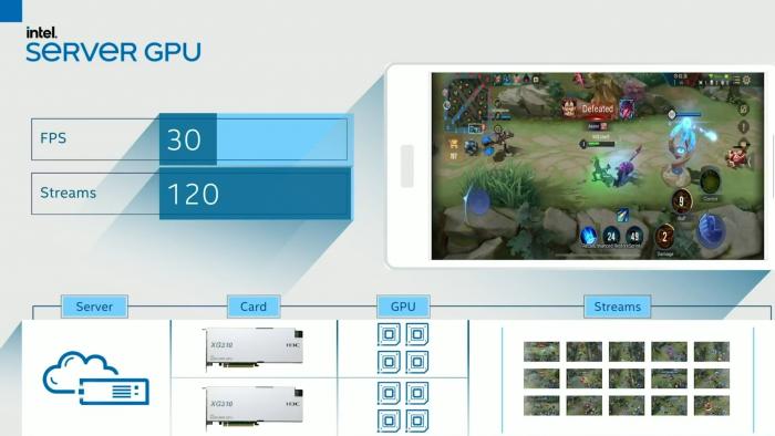 Acht GPUs können 80 Streams rendern und encodieren. (Bild: Intel)