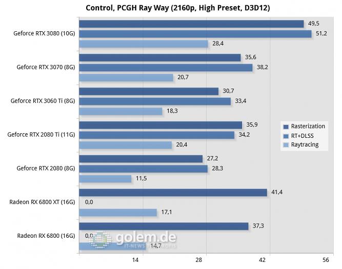 Ryzen 9 3900XT, 32 GByte DDR4-3200-CL14, Windows 10 v2004, Geforce 456.16/456.96/457.40, Radeon Software 20.8.3/20.11.2 (Bild: Golem.de)