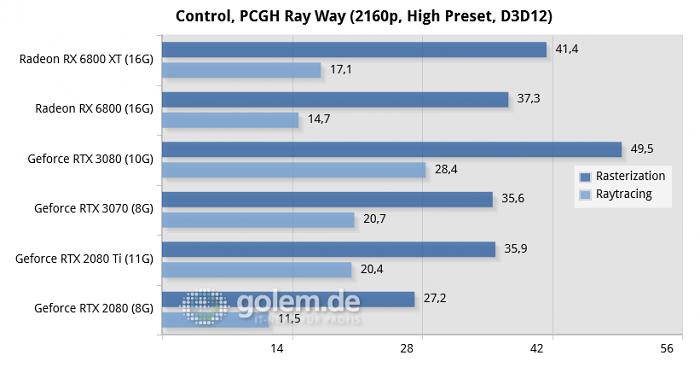 Ryzen 9 3900XT, 32GB DDR4-3400-CL14, Win10 v2004, Geforce 456.16/456.96, Radeon Software 20.8.3/20.45.01 (Bild: Golem.de)