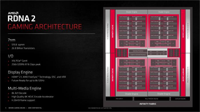 Navi 21 im Überblick (Bild: AMD)