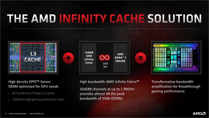 Statt 384 Bit gibt es den Infinity Cache. (Bild: AMD)