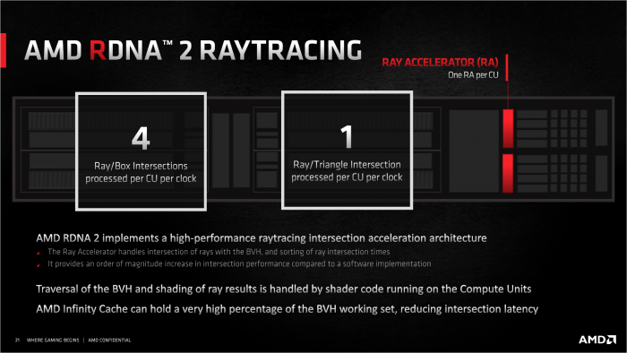 Jede Compute Unit umfasst einen Ray Accelerator zur Schnittpunktprüfung. (Bild: AMD)