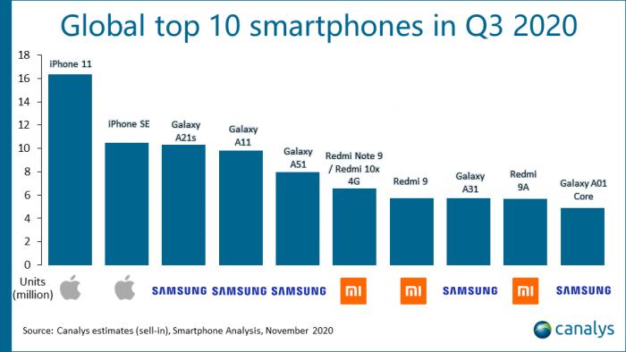 Die erfolgreichsten Smartphones im dritten Quartal 2020 (Bild: Canalys)