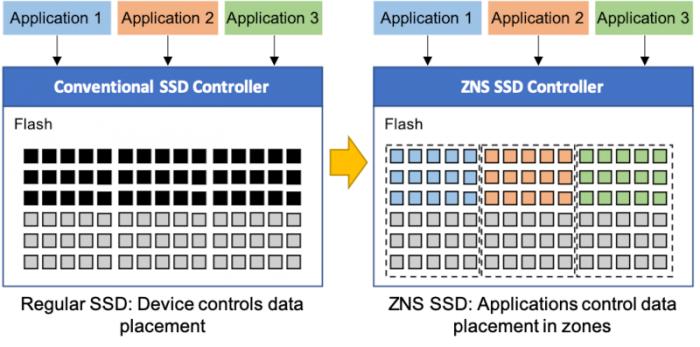 Zoned Namespaces (Bild: zonedstorage.io)