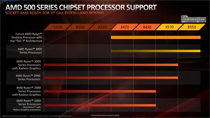 Die Ryzen 5000 laufen auf X570/B550/A520 und X470/B450. (Bild: AMD)