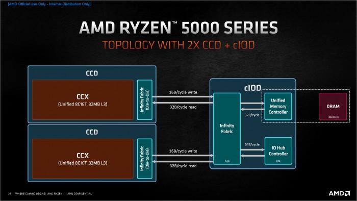 Vermeer nutzt erneut ein I/O-Die und ein oder zwei Compute Core Dies. (Bild: AMD)