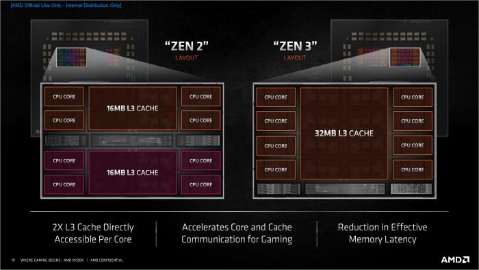 Ein Core Complex [CCX] umfasst nun acht statt vier Kerne. (Bild: AMD)
