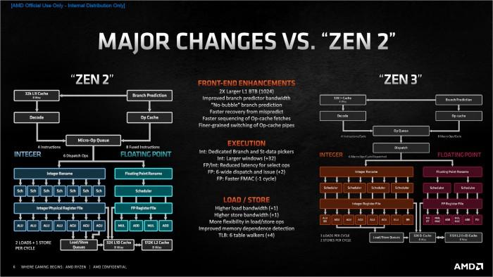 Überblick der Zen-2/3-Architektur (Bild: AMD)