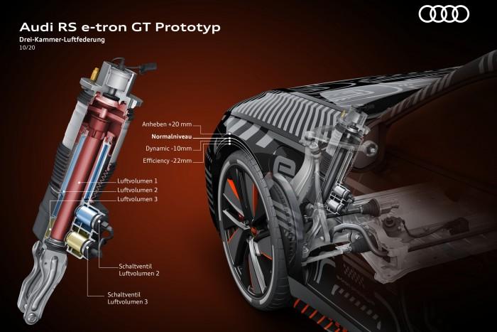 Die Luftfederung ermöglicht es, das Fahrzeugniveau auf vier unterschiedliche Höhen einzustellen. (Grafik: Audi)