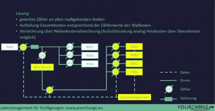 Der typische Aufbau einer Tiefgarageninstallation mit Lastmanagement (Grafik: Yourcharge)