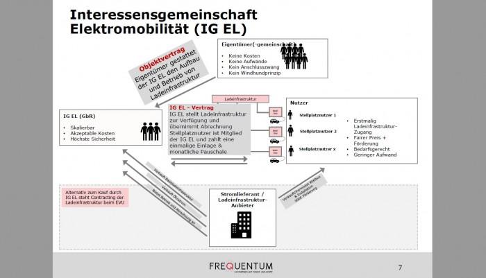 Elekroautopioniere können sich beispielsweise in einer Interessengemeinschaft (IG) organisieren. (Grafik: Frequentum)