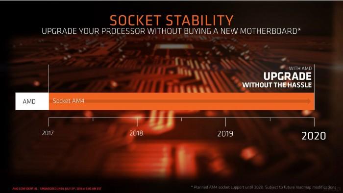 Der Sockel AM4 ist mindestens bis Ende 2020 aktuell. (Bild: AMD)
