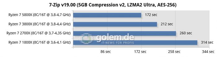 X570, X470, Geforce RTX 3080, 32 GByte DDR4, Win10 v2004 (Bild: Golem.de)