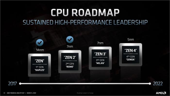 Für Server wird Zen 4 alias Genoa offiziell genannt, ... (Bild:AMD)