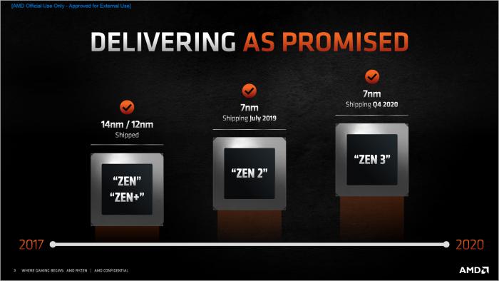 Ryzen umfasst bisher vier Zen-Generationen. (Bild: AMD)