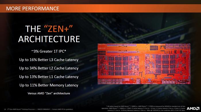 Überblick zu Zen+ (Bild: AMD)